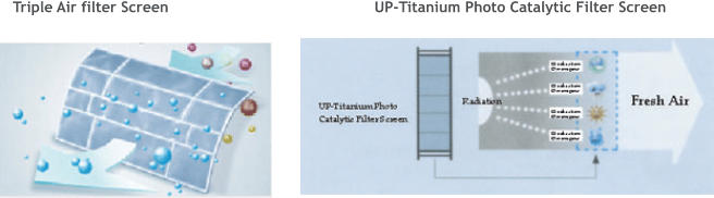 Triple Air filter Screen UP-Titanium Photo Catalytic Filter Screen